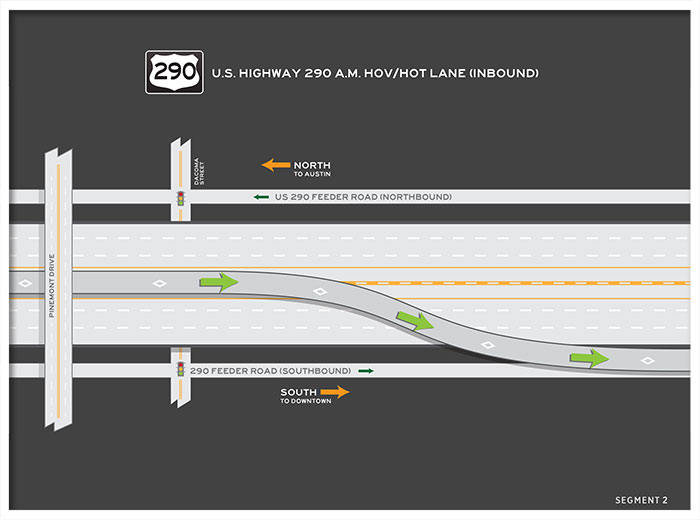 US 290 HOV / HOT lane inbound map 2