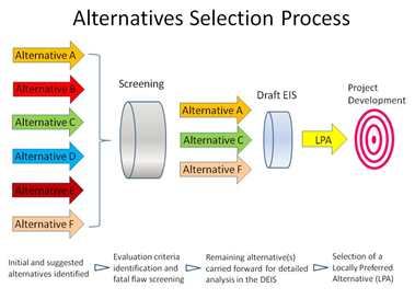 The process of evaluating alternatives during the EIS process to arrive at the Locally Preferred Alternative (LPA).
